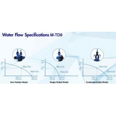 Pumpa recirculare apa acvariu Maxspect Turbine Duo M-TD6 dual