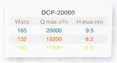 Jebao DCP ECO with Controller Economical Water pump with SINE technology
