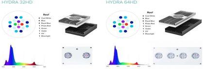 HYDRA 64: CELE 9 MODIFICĂRI PRINCIPALE ALE CELEI MAI PUTERNICE LAMPI LED